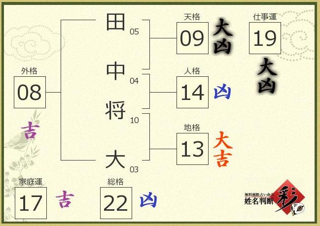 田中将大の姓名判断